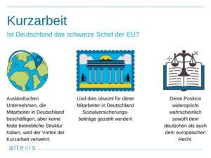 Kurzarbeit in Deutschland