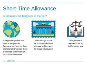 Short time allowance in Germany during Covid 19